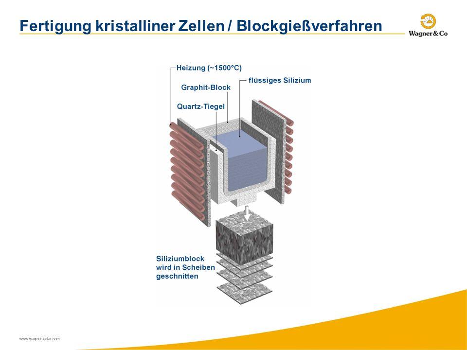 Fertigung kristalliner Zellen / Blockgießverfahren