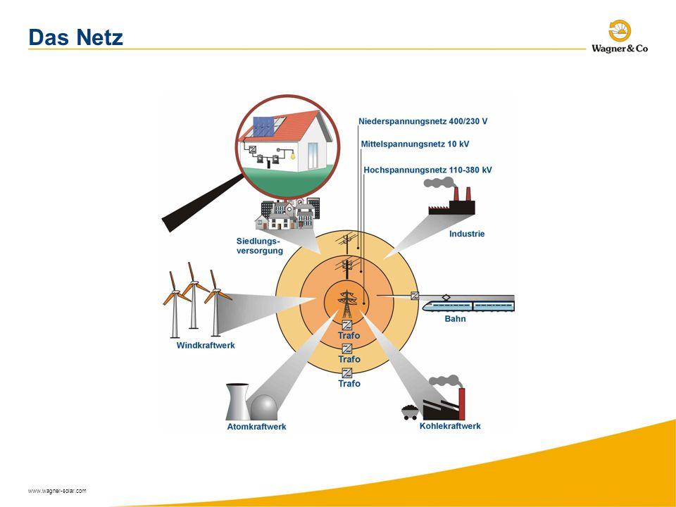 Das Netz www.wagner-solar.com