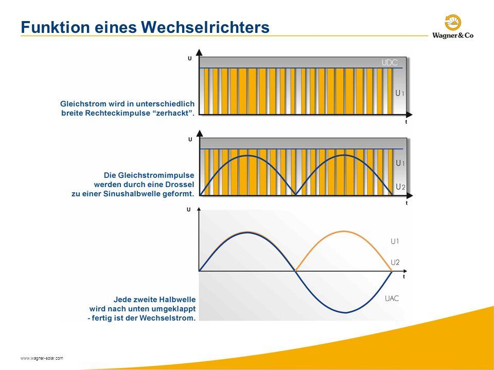 Funktion eines Wechselrichters
