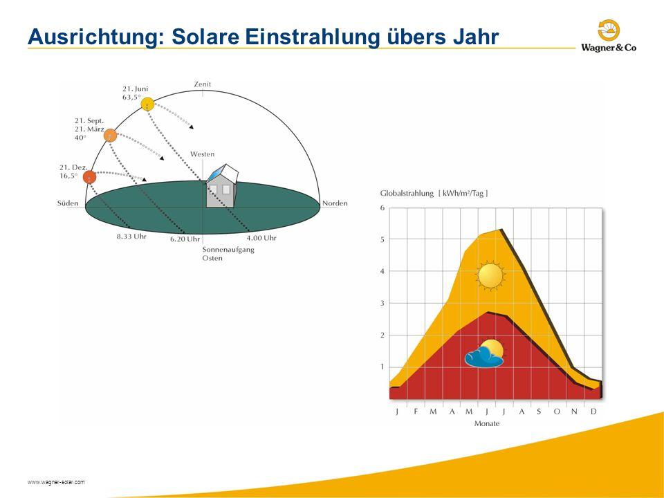 Ausrichtung: Solare Einstrahlung übers Jahr