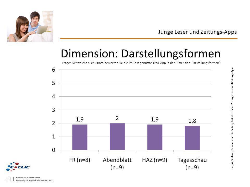 Dimension: Darstellungsformen
