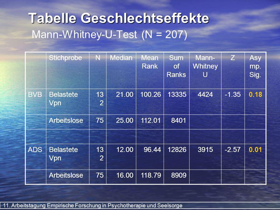 Tabelle Geschlechtseffekte Mann-Whitney-U-Test (N = 207)
