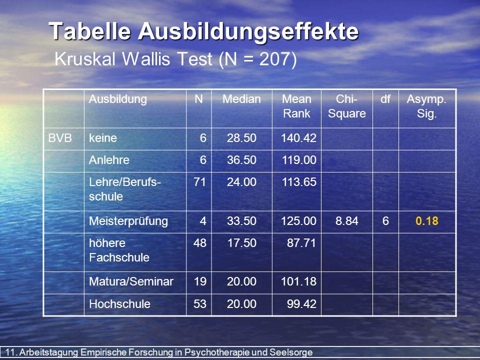 Tabelle Ausbildungseffekte Kruskal Wallis Test (N = 207)