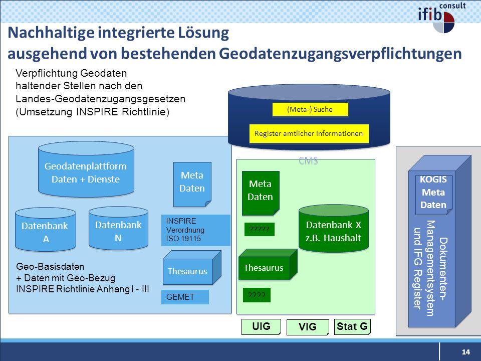 Nachhaltige integrierte Lösung ausgehend von bestehenden Geodatenzugangsverpflichtungen