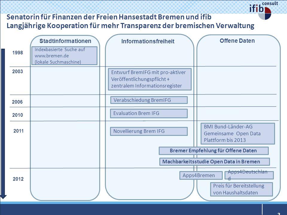 Informationsfreiheit Bremer Empfehlung für Offene Daten