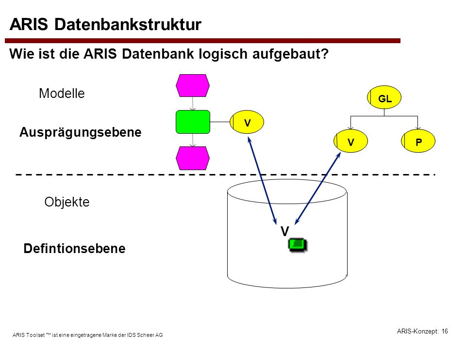 ARIS Datenbankstruktur Wie ist die ARIS Datenbank logisch aufgebaut