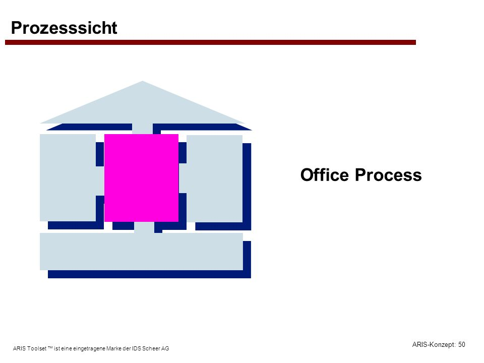 Prozesssicht Office Process