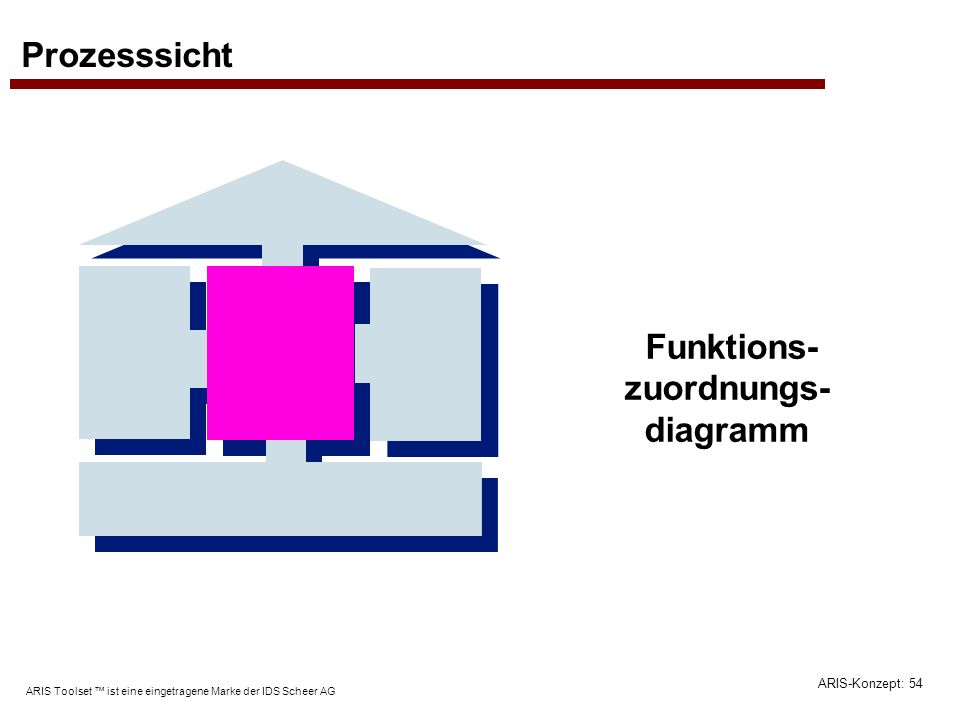 Funktions-zuordnungs-diagramm