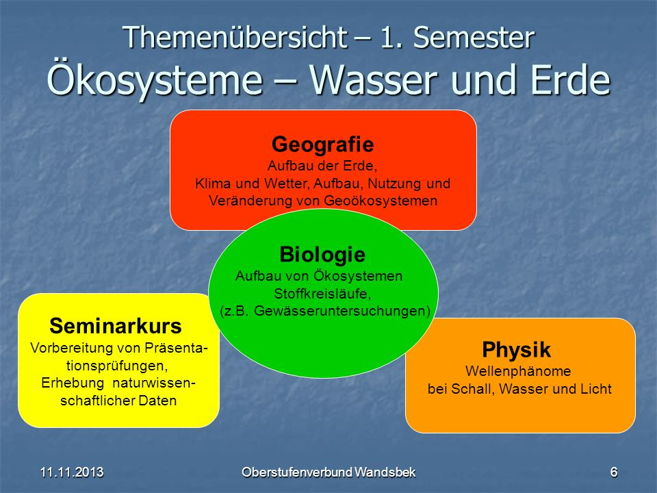 Themenübersicht – 1. Semester Ökosysteme – Wasser und Erde