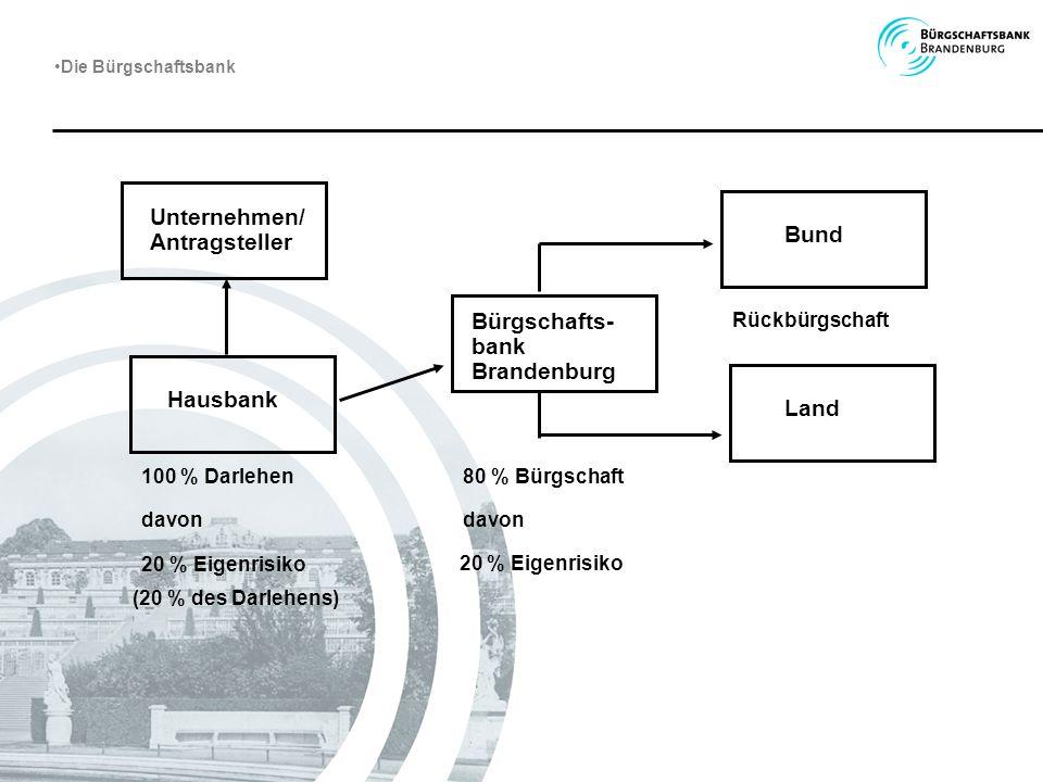 Unternehmen/ Antragsteller Bund Bürgschafts- bank Brandenburg Hausbank