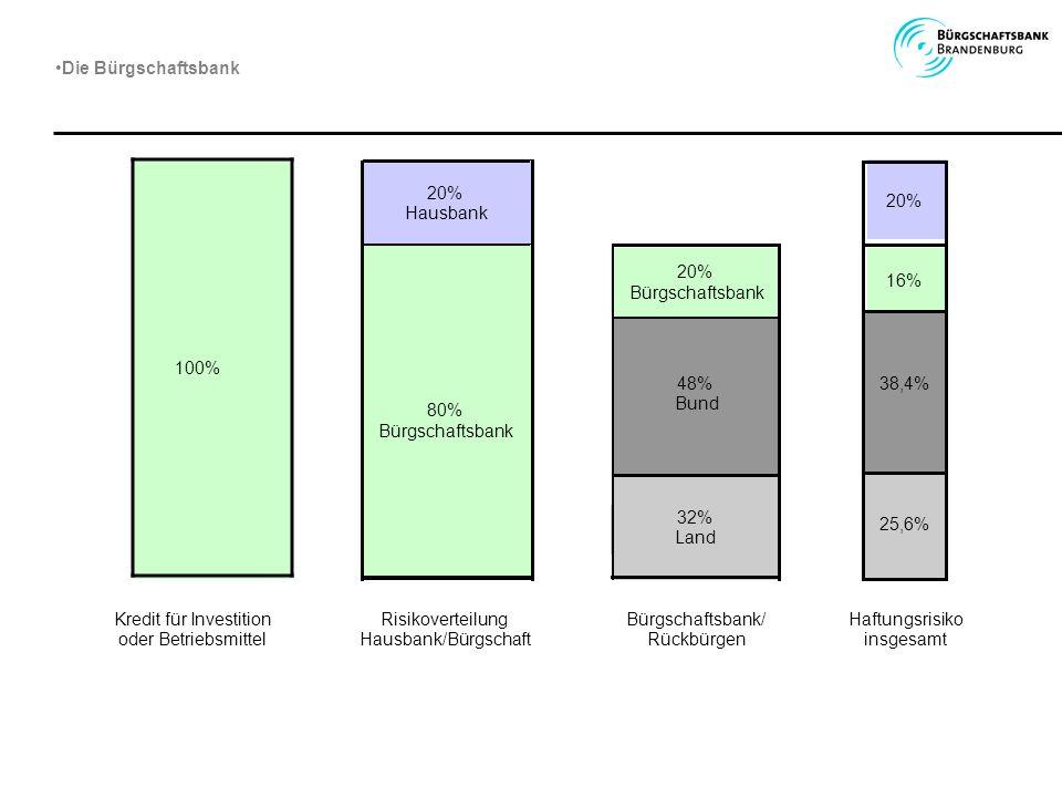 Die Bürgschaftsbank 20% 20% Hausbank. 20% 16% Bürgschaftsbank. 100% 48% 38,4% Bund. 80% Bürgschaftsbank.