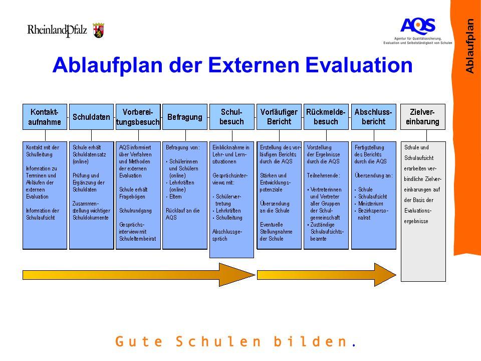 Ablaufplan der Externen Evaluation