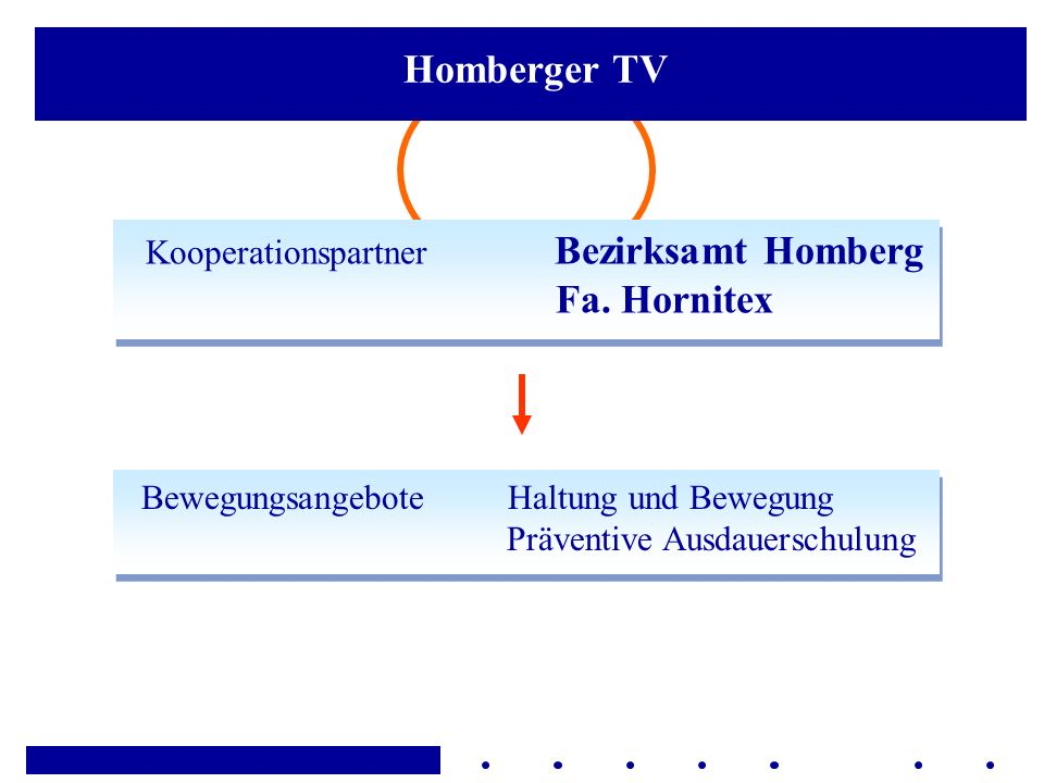 Kooperationspartner Bezirksamt Homberg Fa. Hornitex