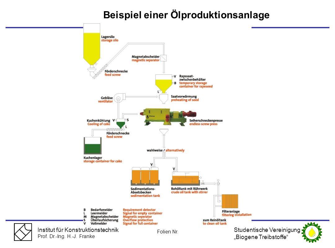 Beispiel einer Ölproduktionsanlage