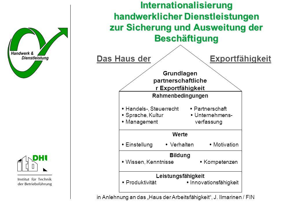 Grundlagen partnerschaftlicher Exportfähigkeit
