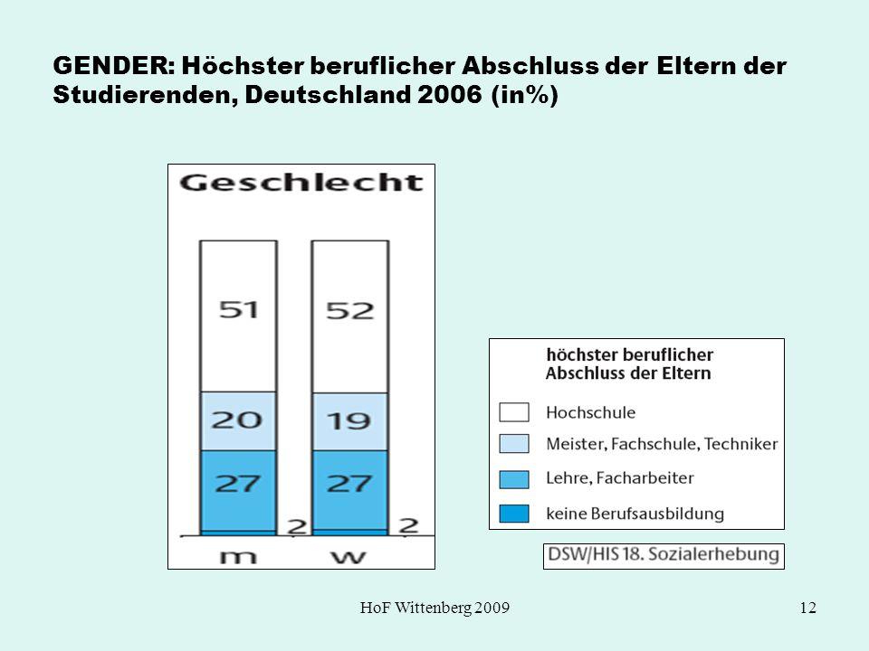 GENDER: Höchster beruflicher Abschluss der Eltern der Studierenden, Deutschland 2006 (in%)