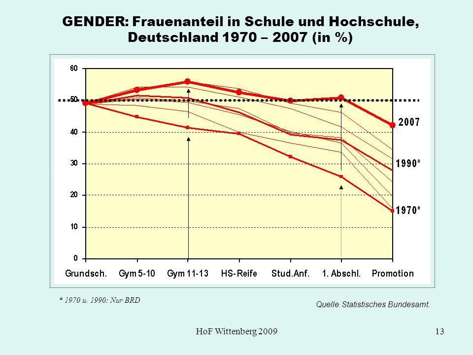 GENDER: Frauenanteil in Schule und Hochschule, Deutschland 1970 – 2007 (in %)