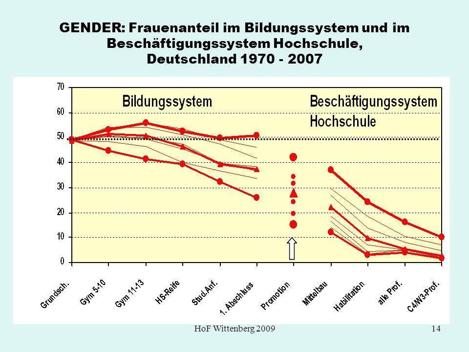 GENDER: Frauenanteil im Bildungssystem und im Beschäftigungssystem Hochschule, Deutschland 1970 - 2007