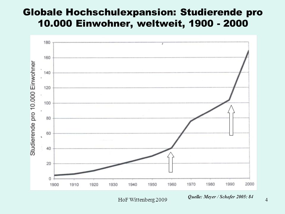 Globale Hochschulexpansion: Studierende pro 10