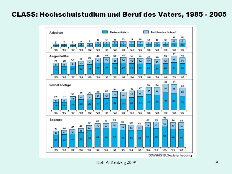 CLASS: Hochschulstudium und Beruf des Vaters, 1985 - 2005
