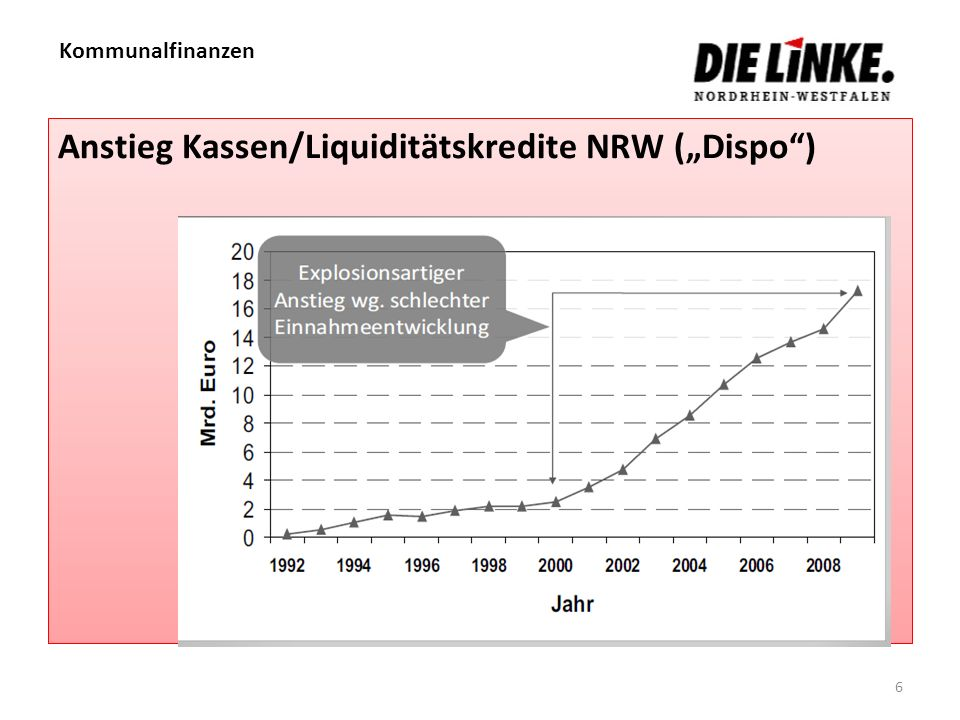 "Anstieg Kassen/Liquiditätskredite NRW (""Dispo )"