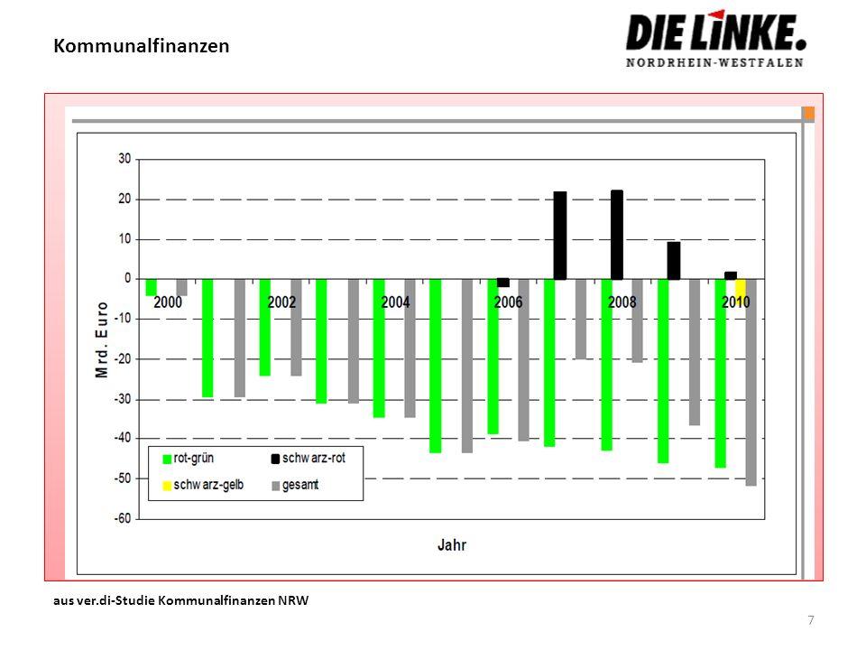 Kommunalfinanzen aus ver.di-Studie Kommunalfinanzen NRW