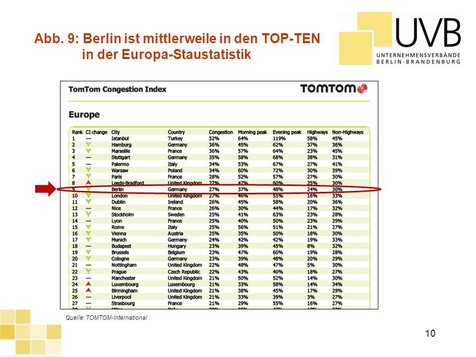 Abb. 9: Berlin ist mittlerweile in den TOP-TEN