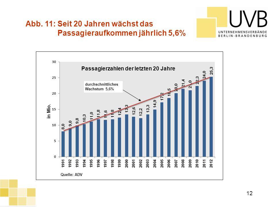 Abb. 11: Seit 20 Jahren wächst das Passagieraufkommen jährlich 5,6%