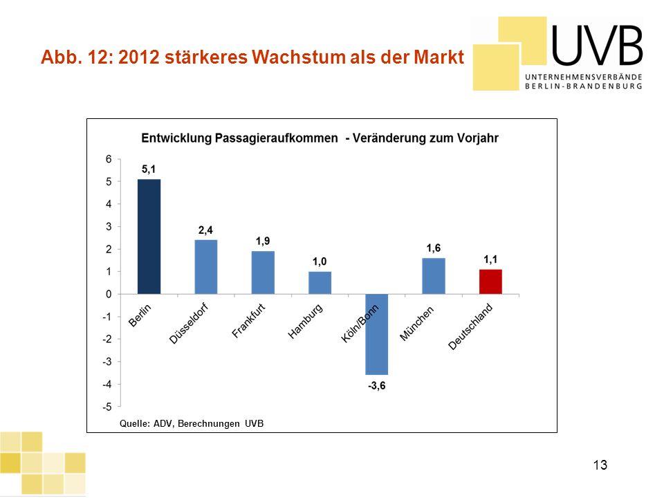 Abb. 12: 2012 stärkeres Wachstum als der Markt