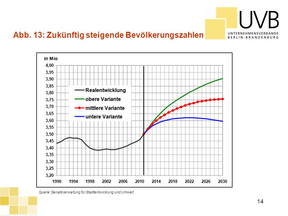 Abb. 13: Zukünftig steigende Bevölkerungszahlen