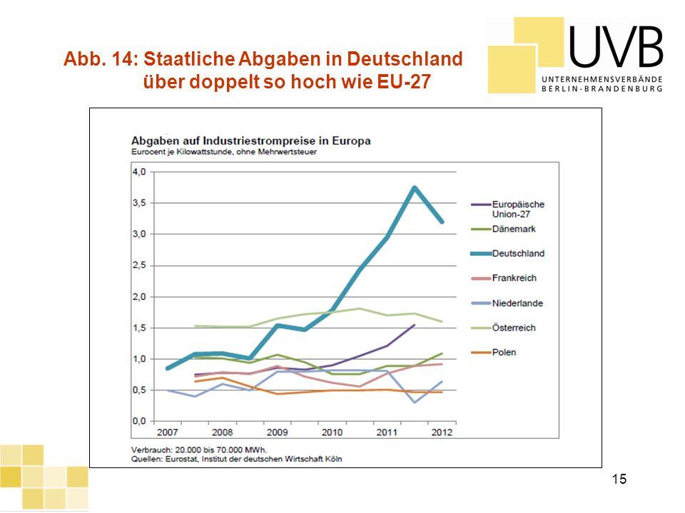 Abb. 14: Staatliche Abgaben in Deutschland