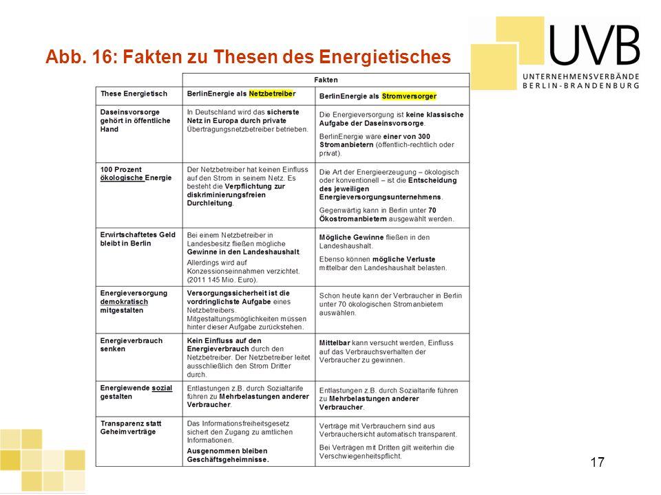 Abb. 16: Fakten zu Thesen des Energietisches