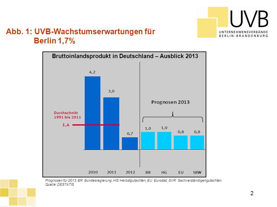 Abb. 1: UVB-Wachstumserwartungen für Berlin 1,7%