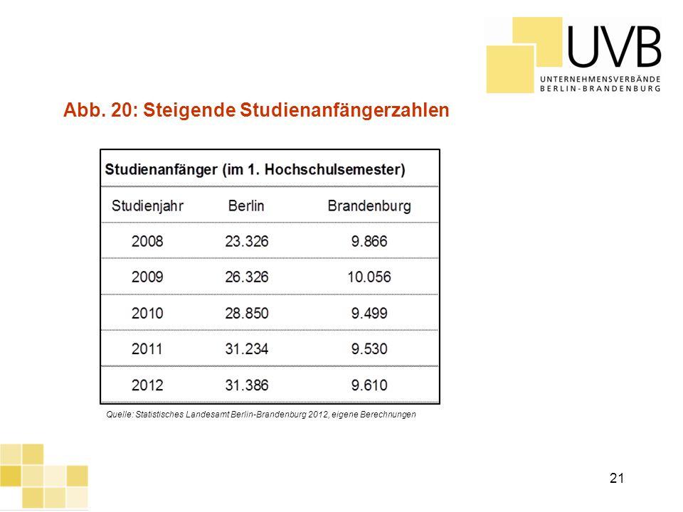 Abb. 20: Steigende Studienanfängerzahlen