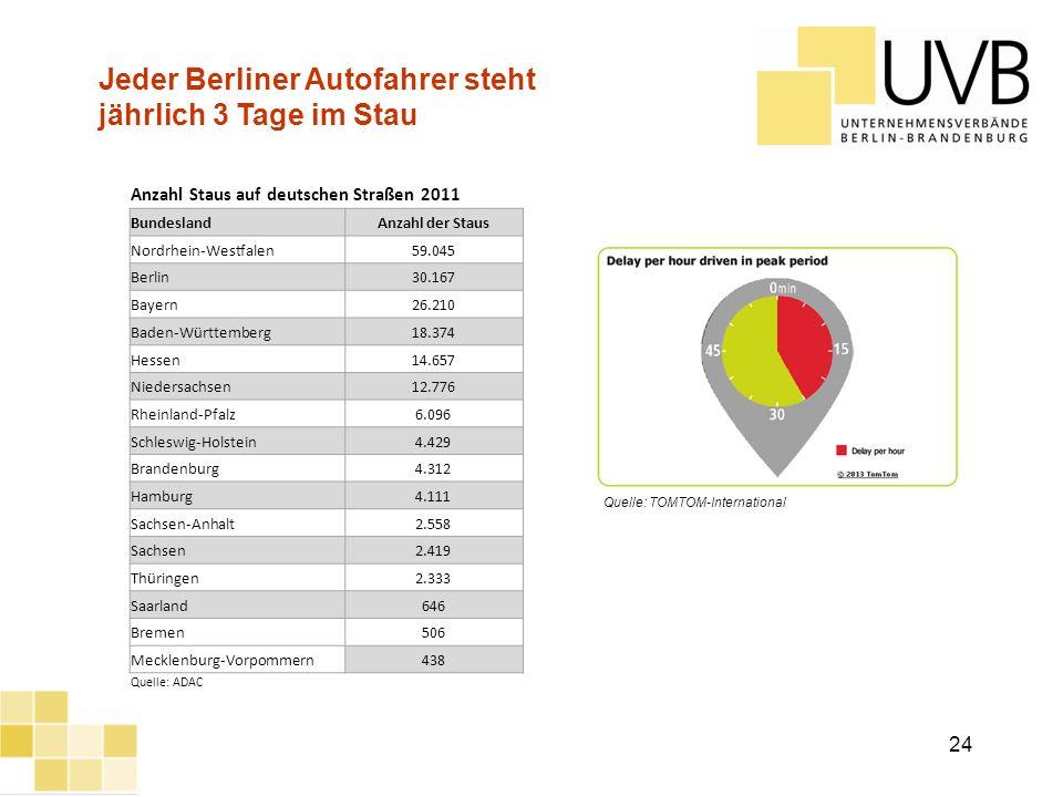 Jeder Berliner Autofahrer steht jährlich 3 Tage im Stau