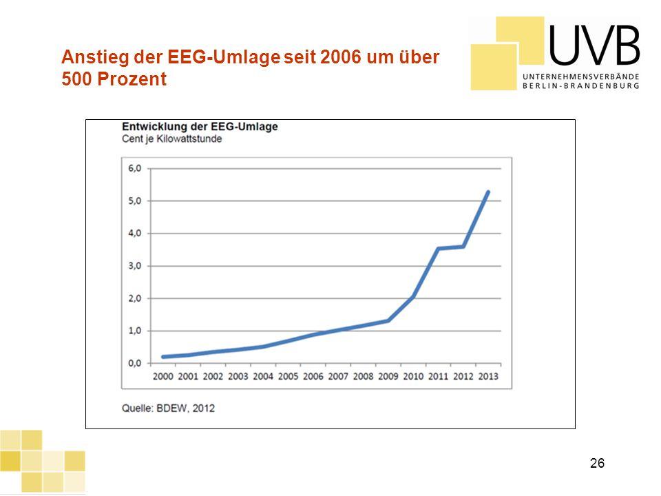 Anstieg der EEG-Umlage seit 2006 um über 500 Prozent