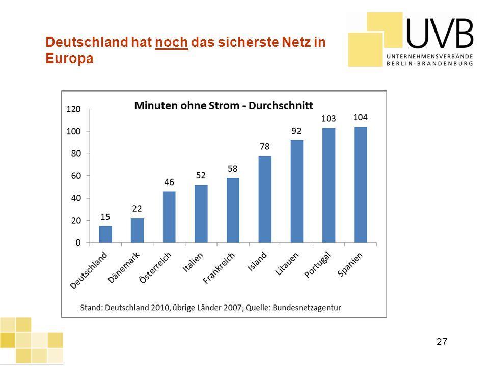 Deutschland hat noch das sicherste Netz in Europa