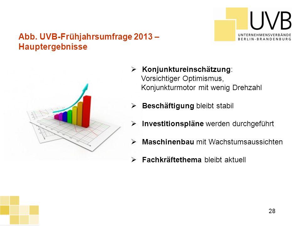 Abb. UVB-Frühjahrsumfrage 2013 – Hauptergebnisse