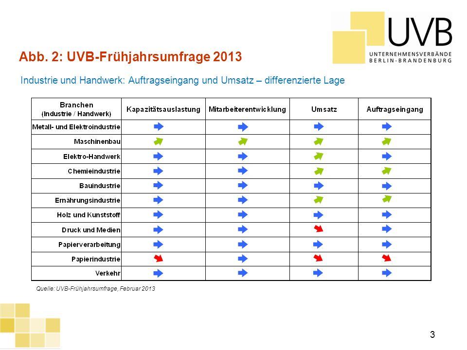 Abb. 2: UVB-Frühjahrsumfrage 2013