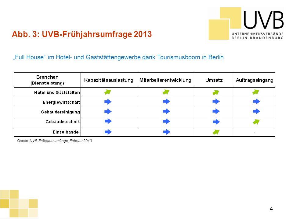 Abb. 3: UVB-Frühjahrsumfrage 2013