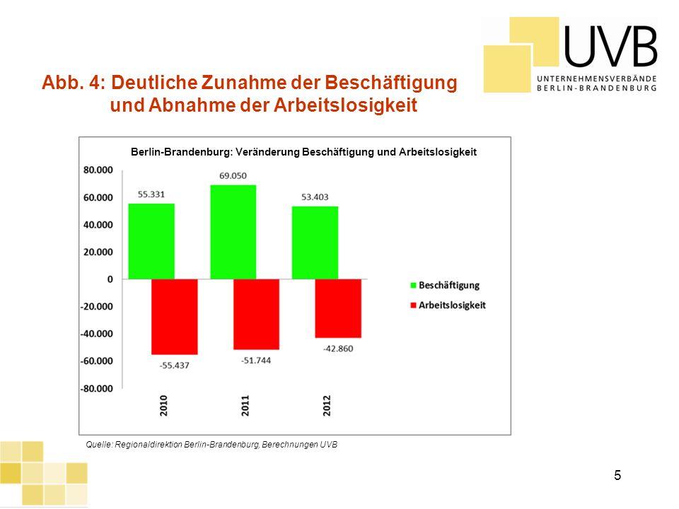 Abb. 4: Deutliche Zunahme der Beschäftigung