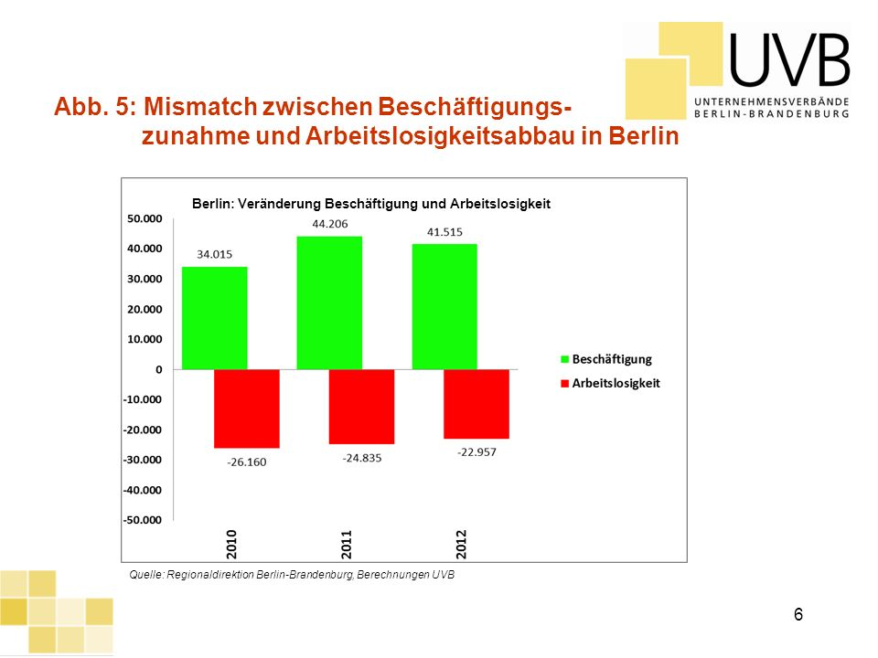 Abb. 5: Mismatch zwischen Beschäftigungs-