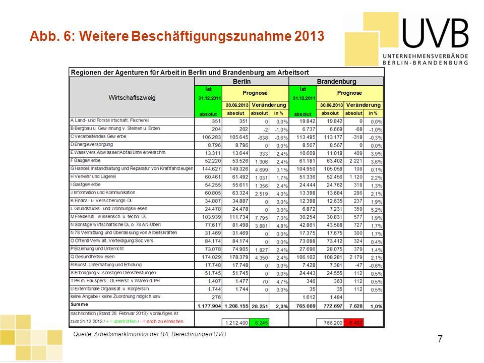 Abb. 6: Weitere Beschäftigungszunahme 2013