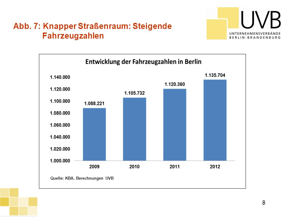 Abb. 7: Knapper Straßenraum: Steigende Fahrzeugzahlen