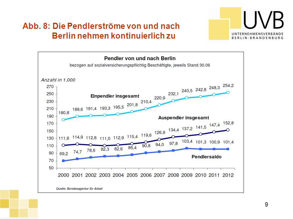 Abb. 8: Die Pendlerströme von und nach Berlin nehmen kontinuierlich zu