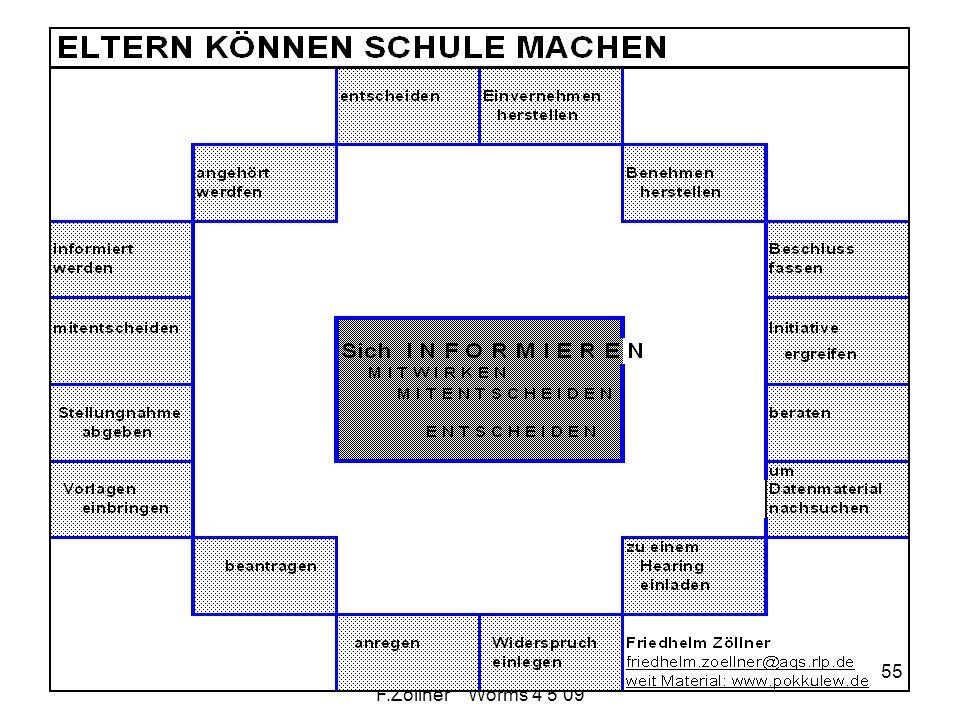 Schulwahrnehmung F.Zöllner Worms 4 5 09