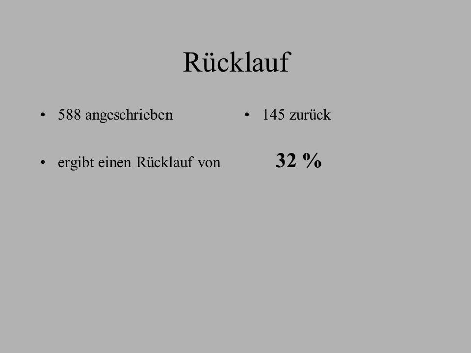 Rücklauf 588 angeschrieben ergibt einen Rücklauf von 32 % 145 zurück