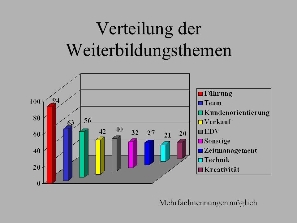 Verteilung der Weiterbildungsthemen