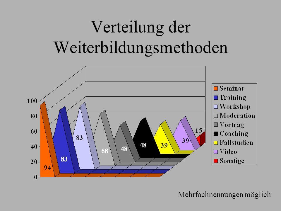 Verteilung der Weiterbildungsmethoden
