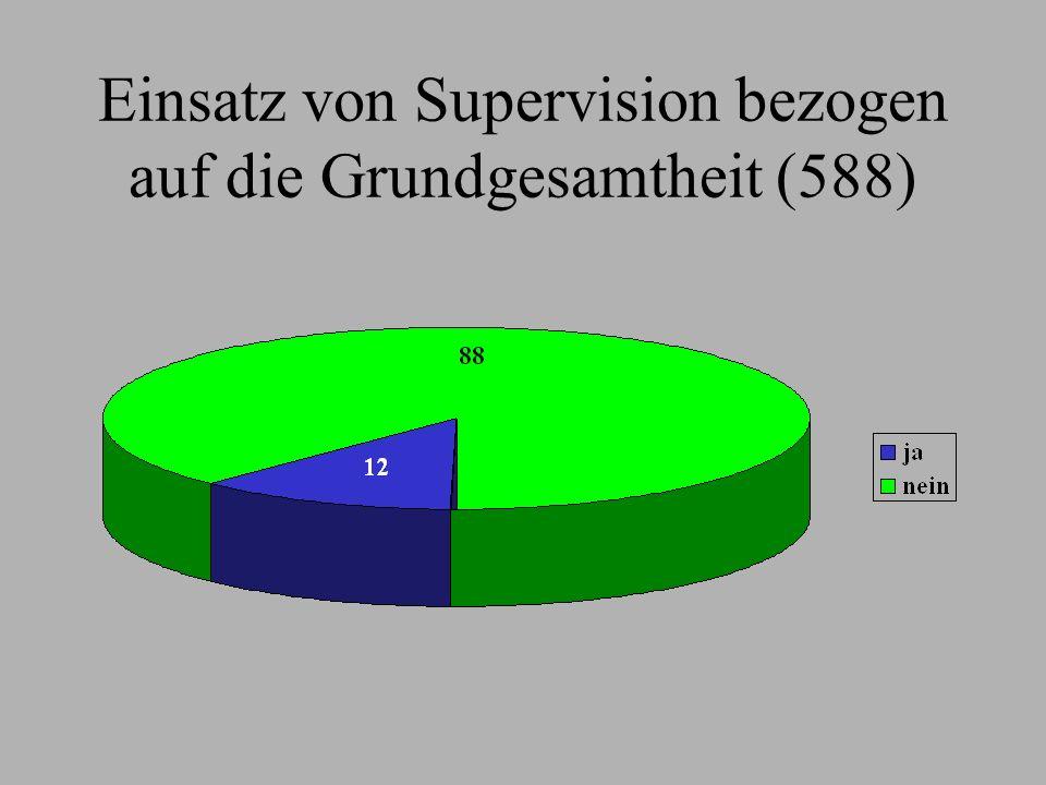 Einsatz von Supervision bezogen auf die Grundgesamtheit (588)